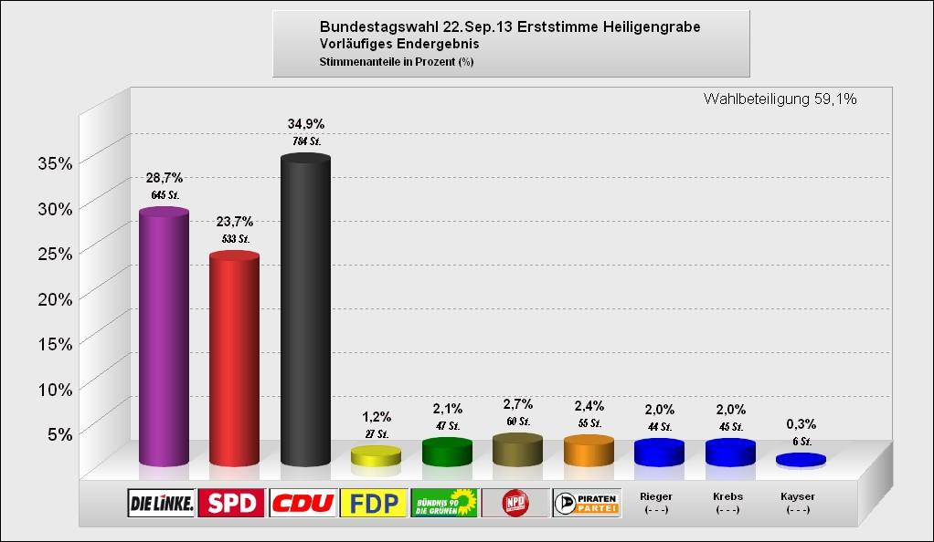 Bundestagswahl 2013 -Heiligengrabe - Erststimme (vorläufiges Endergebnis)