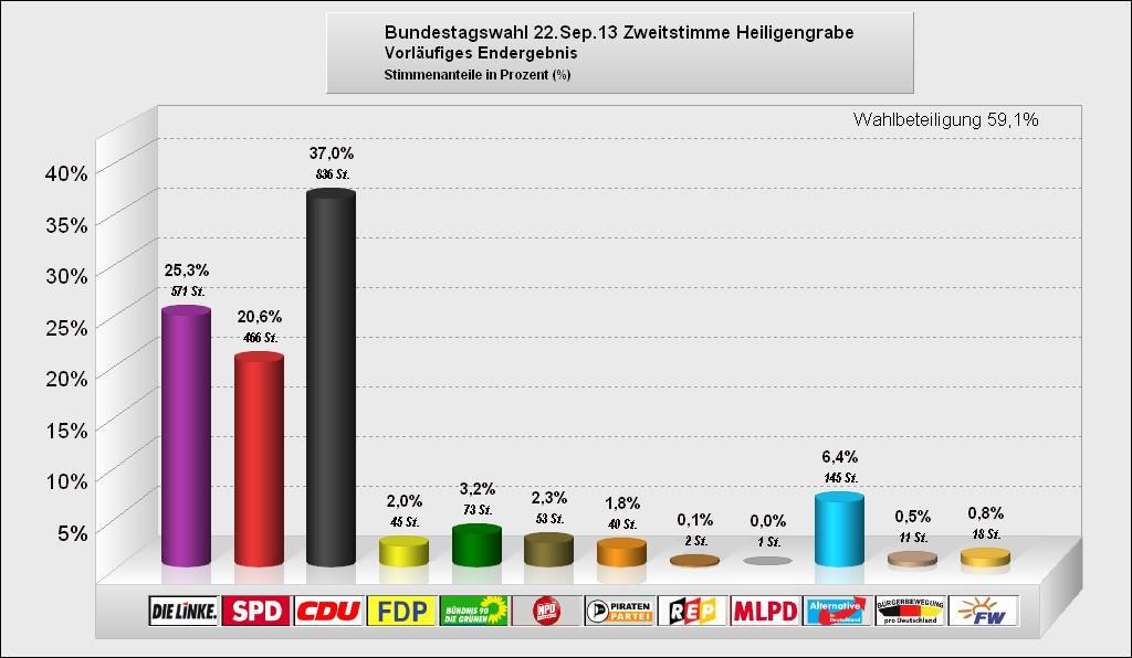 Bundestagswahl 2013 - Heiligengrabe - Zweitstimme (vorläufiges Endergebnis)