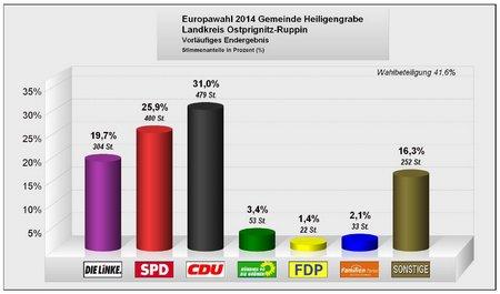 Europawahl 2014 - Gemeinde Heiligengrabe