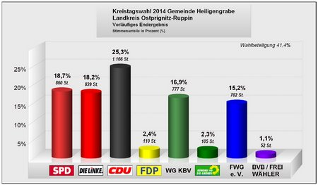 Kreistagswahl 2014 - Gemeinde Heiligengrabe