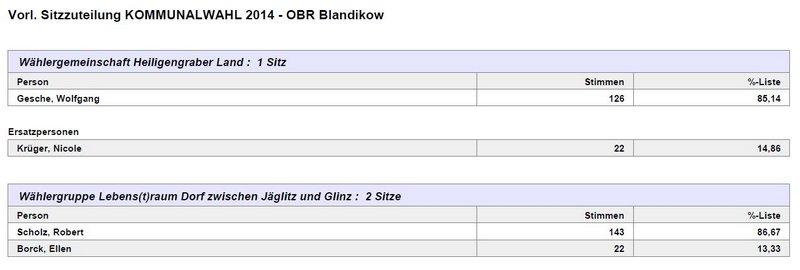 OBR Blandikow