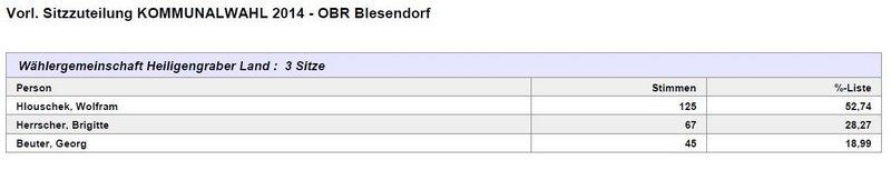 OBR Blesendorf