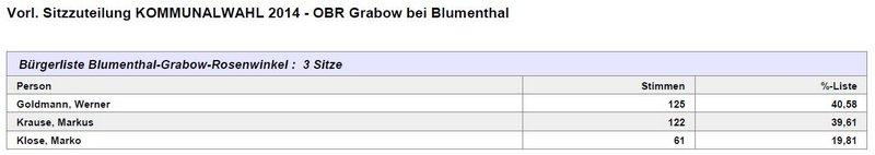 OBR Grabow bei Blumenthal