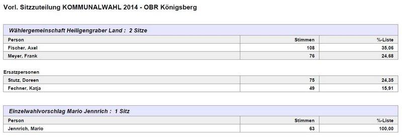 OBR Koenigsberg