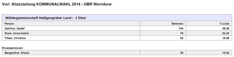 OBR Wernikow