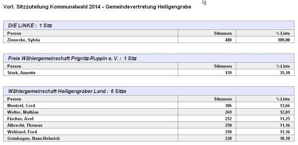 2014-09-14 21 29 38-PC-Wahl - Kommunalwahl 2014 - Gemeindevertretung Heiligengrabe 001