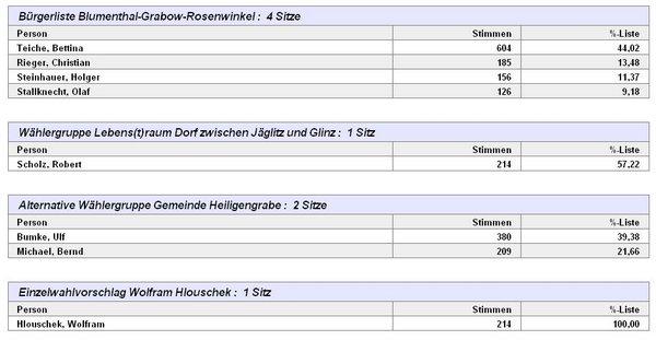 2014-09-14 21 29 38-PC-Wahl - Kommunalwahl 2014 - Gemeindevertretung Heiligengrabe 002