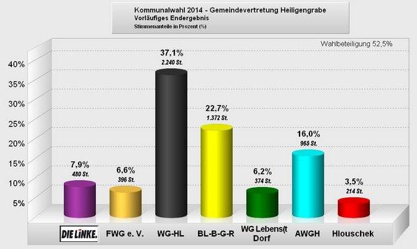2014-09-14 21 29 38-PC-Wahl - Kommunalwahl 2014 - Gemeindevertretung Heiligengrabe 003