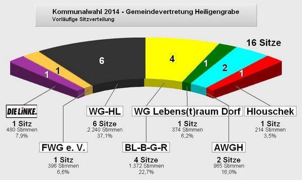 2014-09-14 21 29 38-PC-Wahl - Kommunalwahl 2014 - Gemeindevertretung Heiligengrabe 005