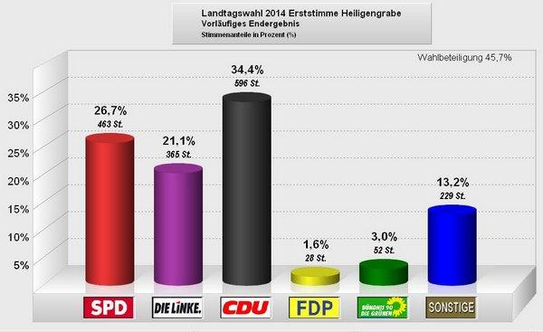 Landtagswahl 2014 - Heiligengrabe 001