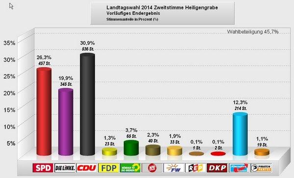 Landtagswahl 2014 - Heiligengrabe 002