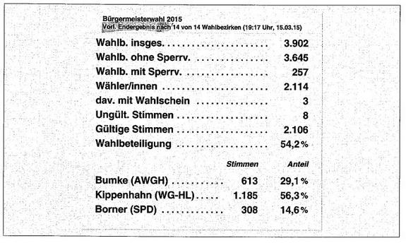 Bürgermeisterwahl Heiligengrabe 15.03